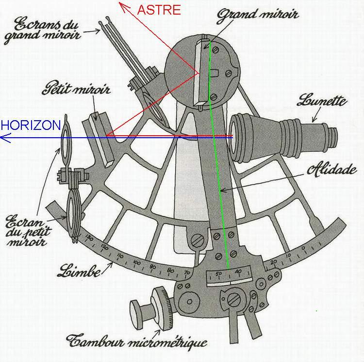 utiliser un sextant